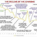 Simpson rinnovati per due stagioni ma il declino è tutto in un grafico