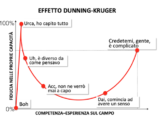 Grafico effetto Dunning- Kruger